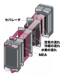 ▲燃料電池スタックの構造 PEMをふたつの電極層で挟んだMEA(膜電極接合体)を中心に,水素ガス,空気を流すための通路や,冷媒を流すための通路をもったセパレーターで構成されたセルが,何層も重なったかたちをしている。