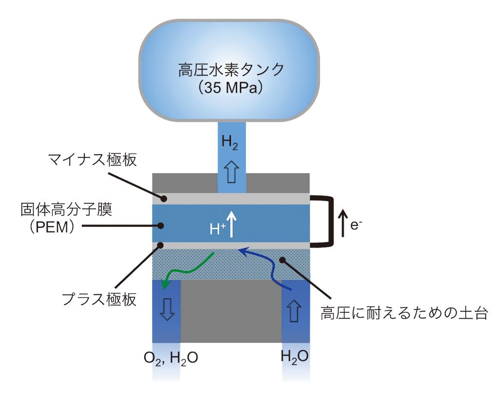 水電解セルのしくみ 水電解セルのプラス極側に水を供給すると,プラス極上で水は水素イオン(H+),酸素(O2),電子(e-)に電気分解される。水素イオンは固体高分子膜を通って,マイナス極側へ移る。電子は導線を伝って,マイナス極側へ移る。一方酸素は,水とともに外へ出て行く。マイナス極側で水素イオンと電子が結合して,水素になる。水素は連結した水素タンクに35 MPaに達するまで貯蔵されていく。