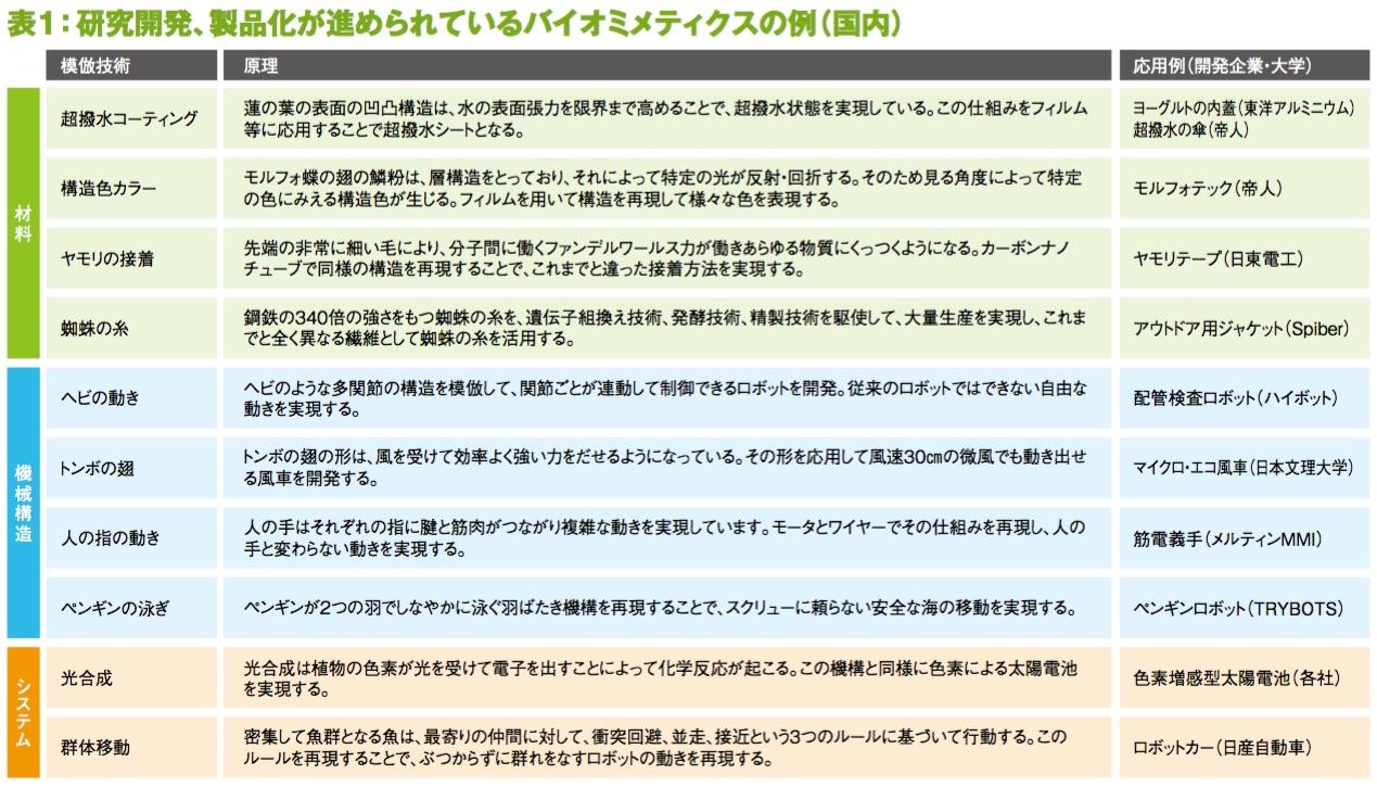 表1:研究開発、製品化が進められているバイオミメティクスの例(国内)