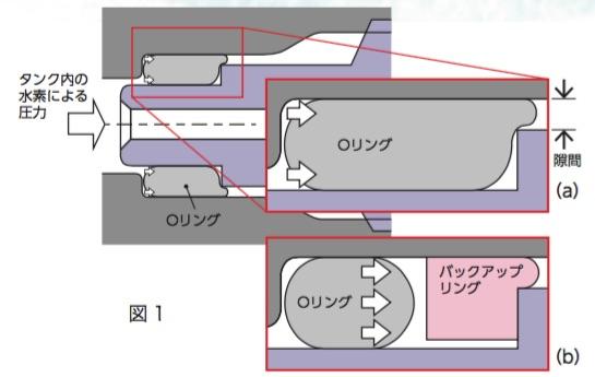 ▲既存の弁の断面図。 (a)水素の圧力によって押されたOリングが約0.1 mmの隙間にはみ出し,Oリングが壊れてしまう。 (b)バックアップリングを置くことで,Oリングが溝に挟まることを防ぐ。