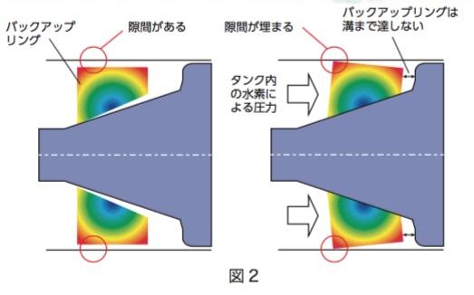 新しい弁の断面図。 (a)タンク内に水素がないとき,あるいは少なく,圧力が小さいとき。 (b)水素が貯まり,圧力が大きいとき。