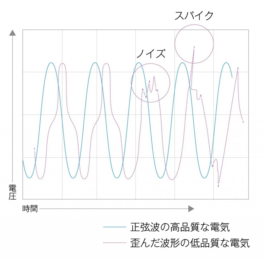 正弦波インバーターによって美しい交流電圧の波を実現した。